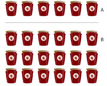 Group A has 6 varieties of jam Group B has 18 varieties
